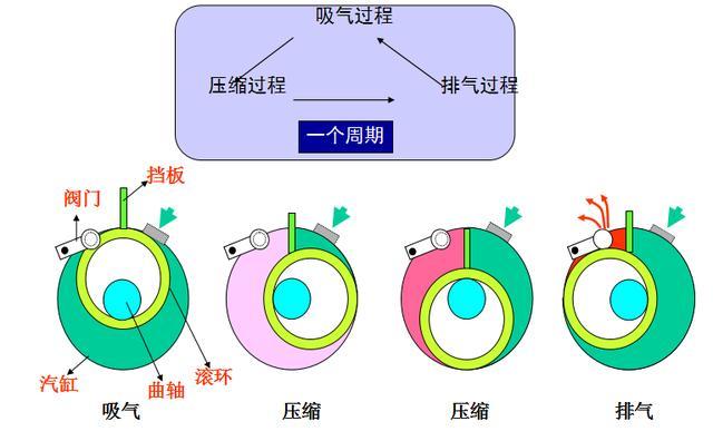 旋转式压缩机的工作原理