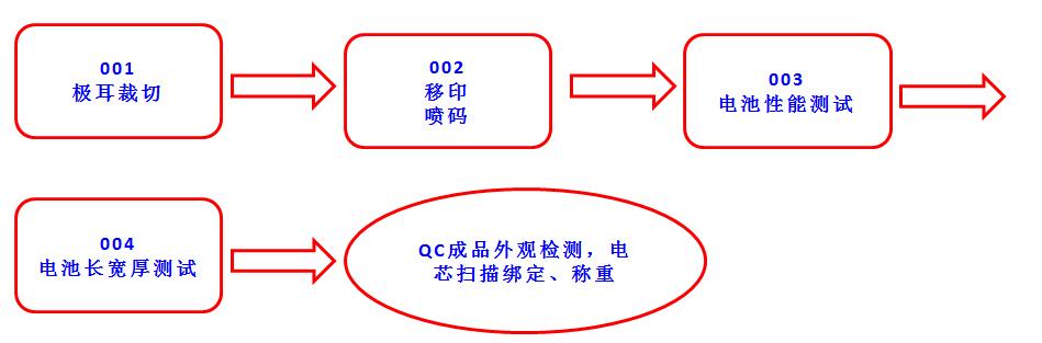 聚合物软包电池CELL-PACK半自动线
